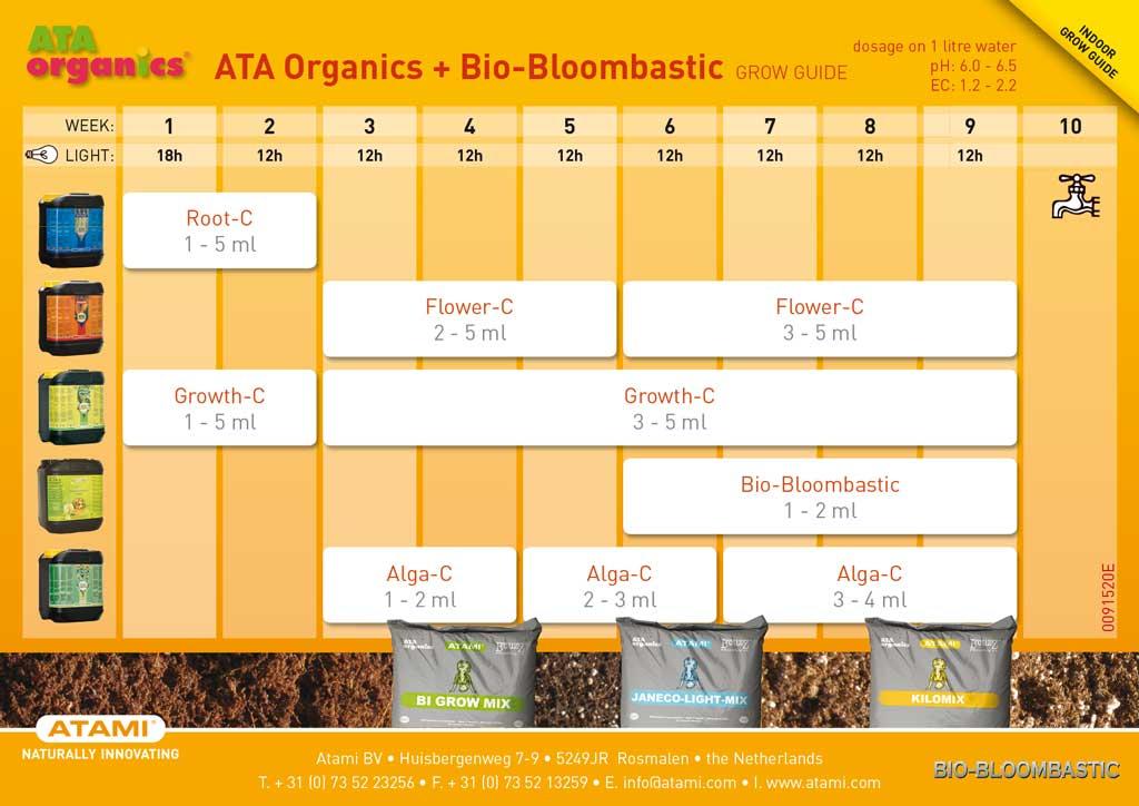 Tabla de cultivo ATAMI para linea de fertilizantes ATA ORGANICS en tierra