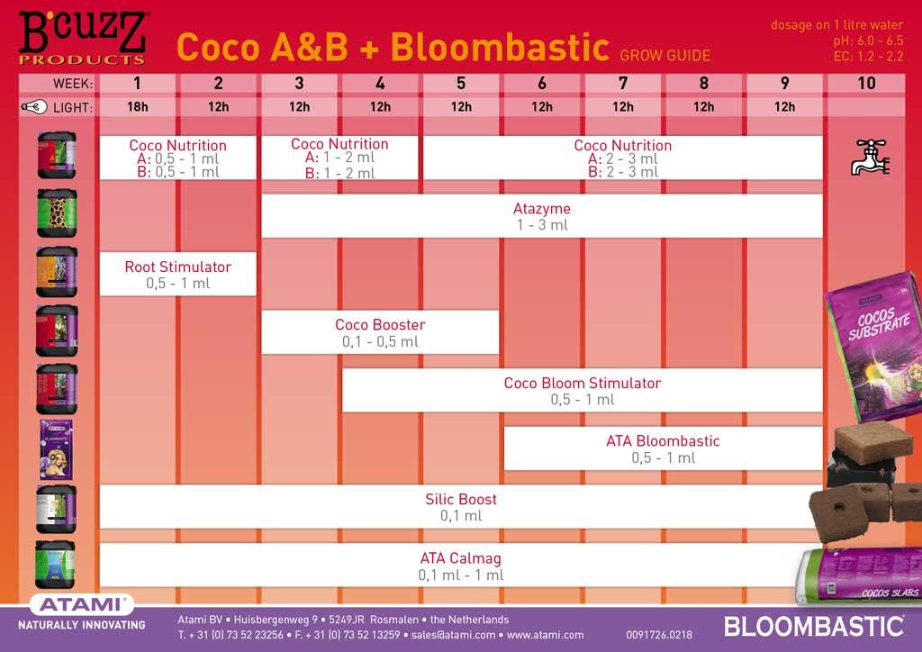 Tabla de cultivo ATAMI para linea de fertilizantes BCUZZ en Coco