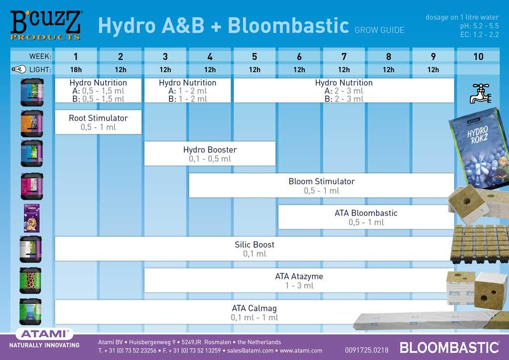 Tabla de cultivo ATAMI para linea de fertilizantes BCUZZ en hidro