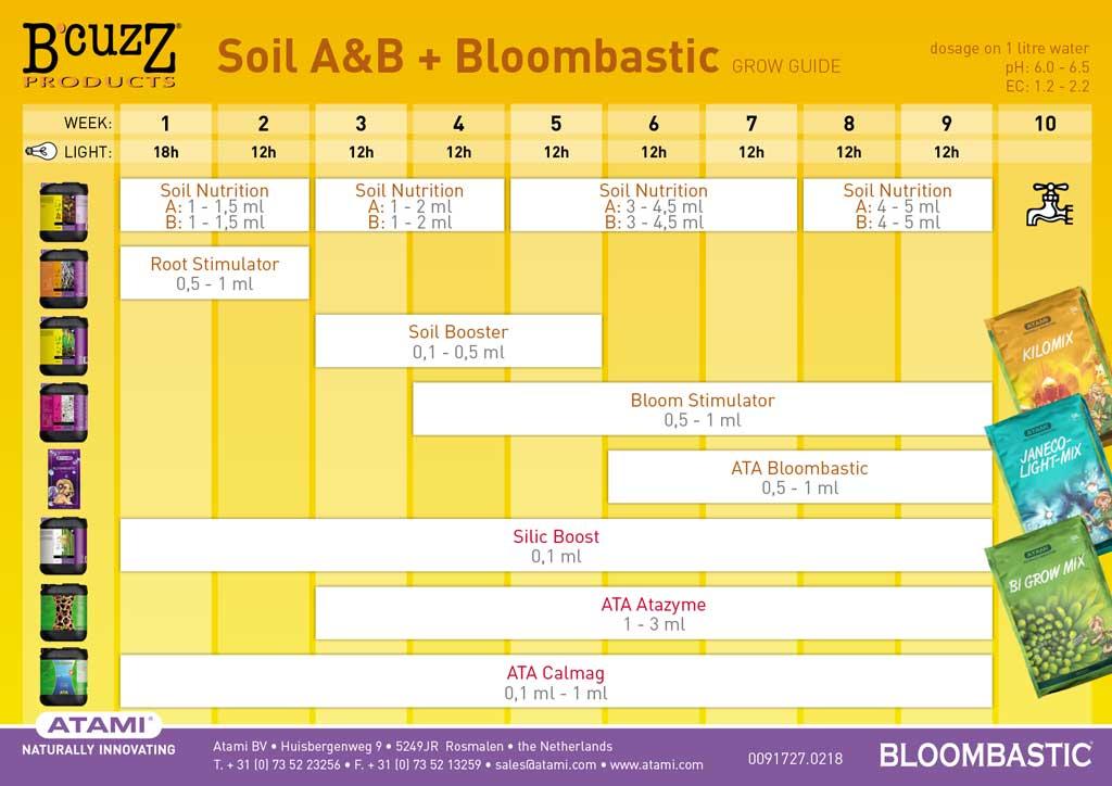Tabla de cultivo ATAMI para linea de fertilizantes BCUZZ en tierra