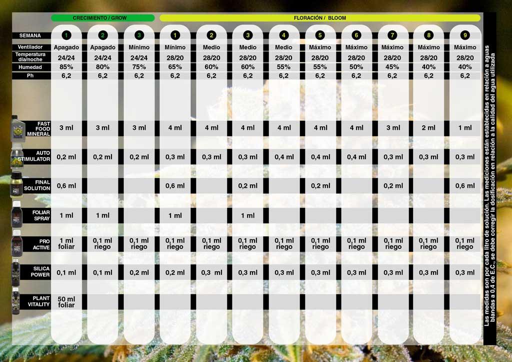Tabla de cultivo BAC para linea de fertilizantes FAST FOOD Mineral de BAC