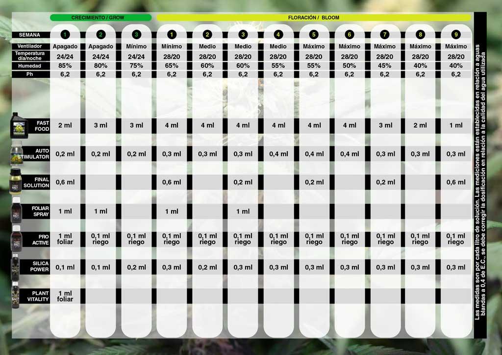 Tabla de cultivo BAC para linea de fertilizantes FAST FOOD ORGANICO de BAC