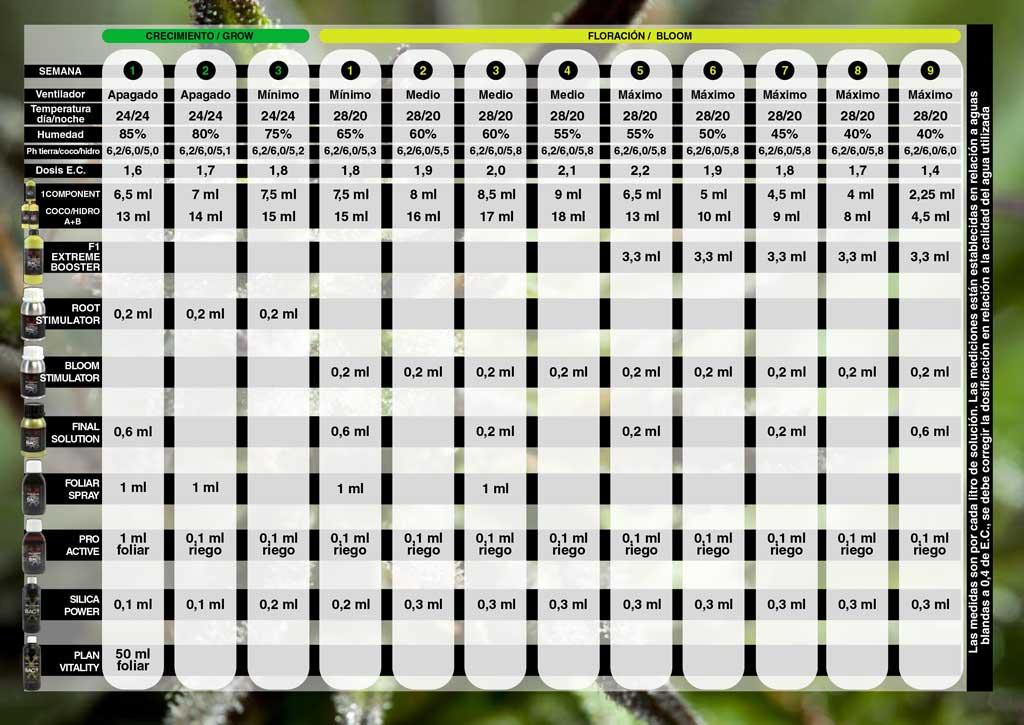 Tabla de cultivo BAC para linea de fertilizantes Mineral de BAC