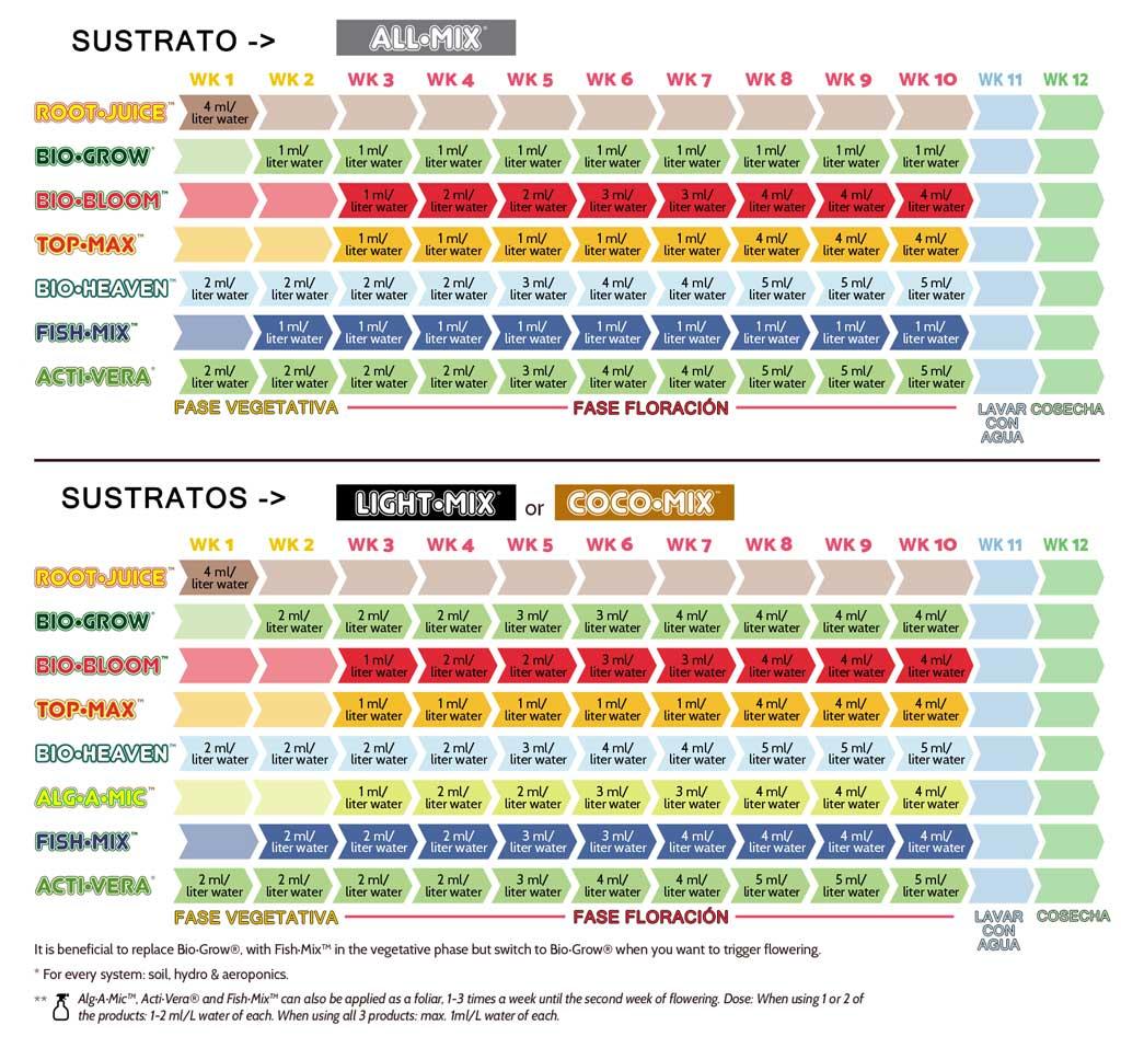 Tabla de cultivo para fertilizantes Biobiz