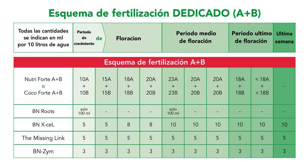 Tabla de cultivo para fertilizantes BioNova