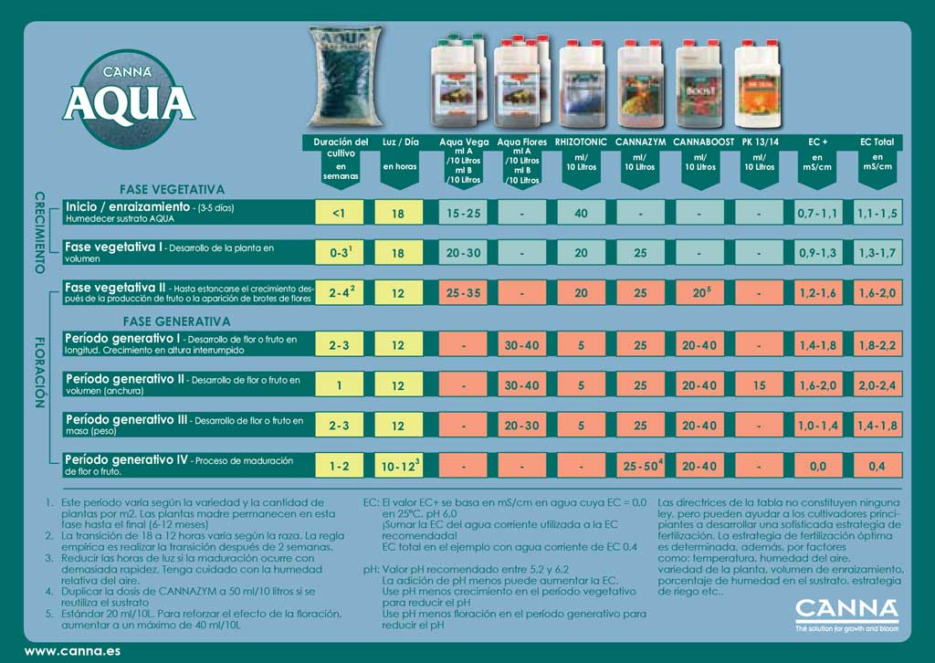 Tabla de cultivo Canna para linea de fertilizantes CannaAqua