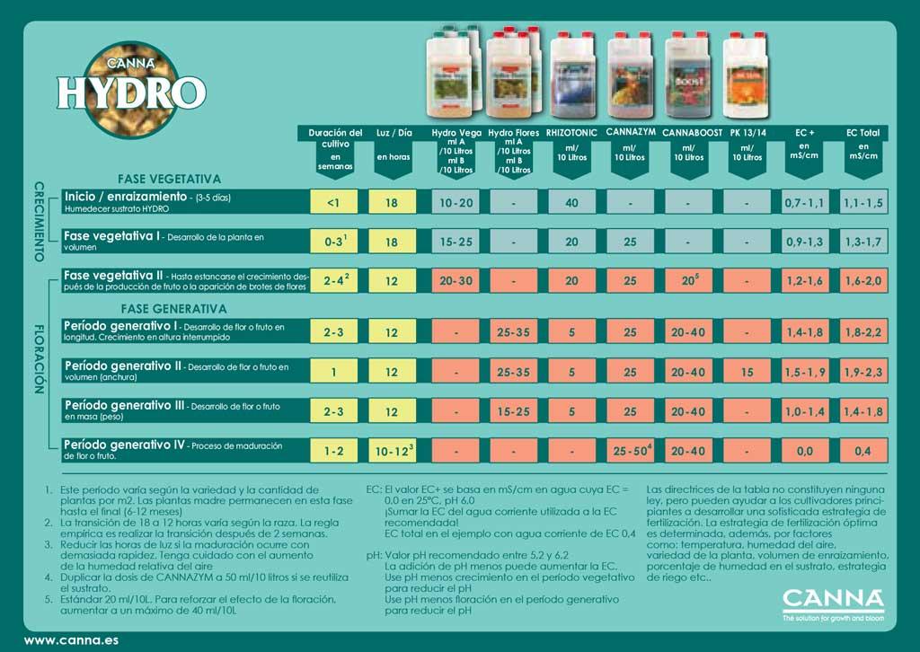 Tabla de cultivo Canna para linea de fertilizantes CannaHydro