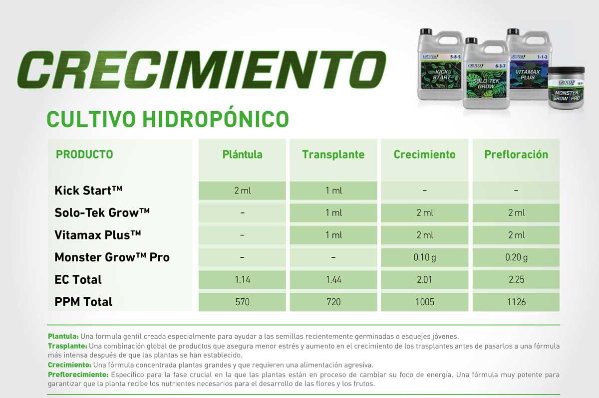Tabla de cultivo Grotek para el crecimiento en hidroponico