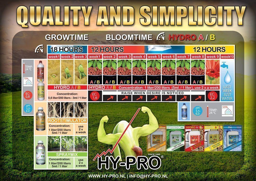 Tabla de cultivo para hidroponía de Hy-Pro