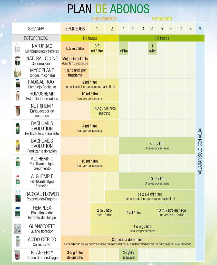 Tabla de cultivo para fertilizantes Trabe, plan de abonos
