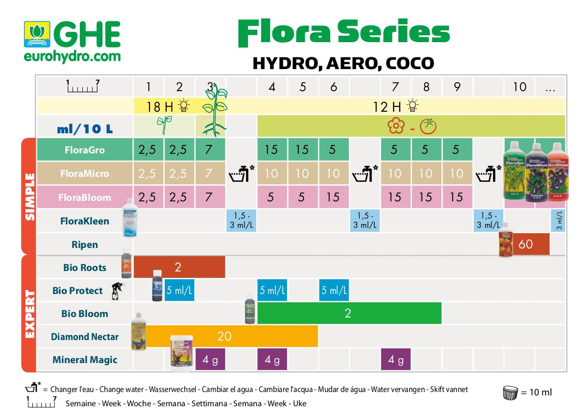 Tabla de cultivo GHE serie flora
