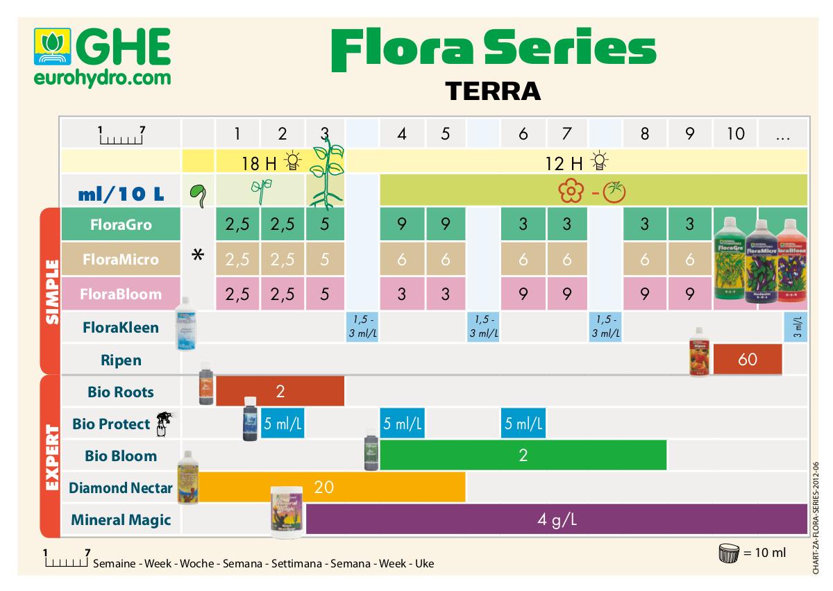 Tabla de cultivo GHE serie flora para tierra