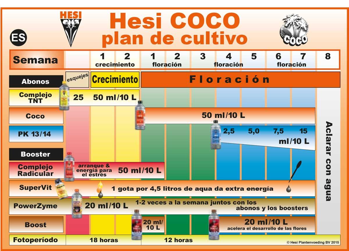 Tabla de cultivo en coco Hesi