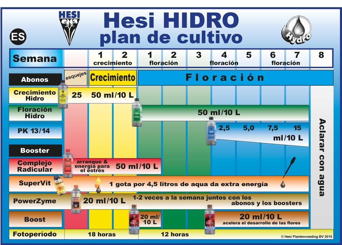 Tabla de cultivo en hidropónico Hesi