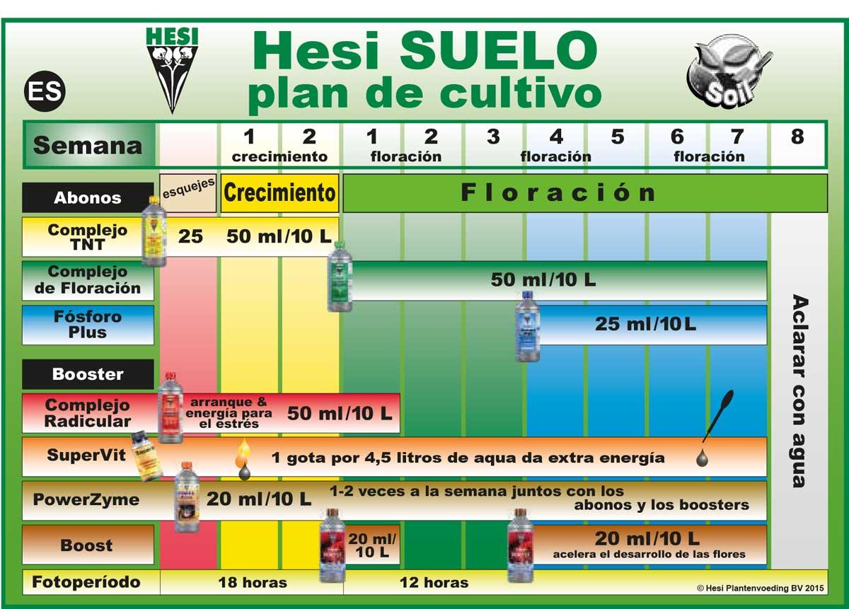 Tabla de cultivo en suelo o tierra Hesi